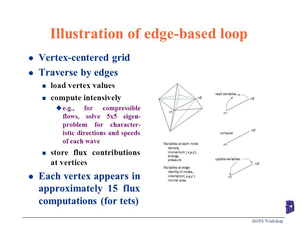 ISOFS Workshop Illustration of edge-based loop l Vertex-centered grid l Traverse by edges n load vertex values n compute intensively u e.g., for compr