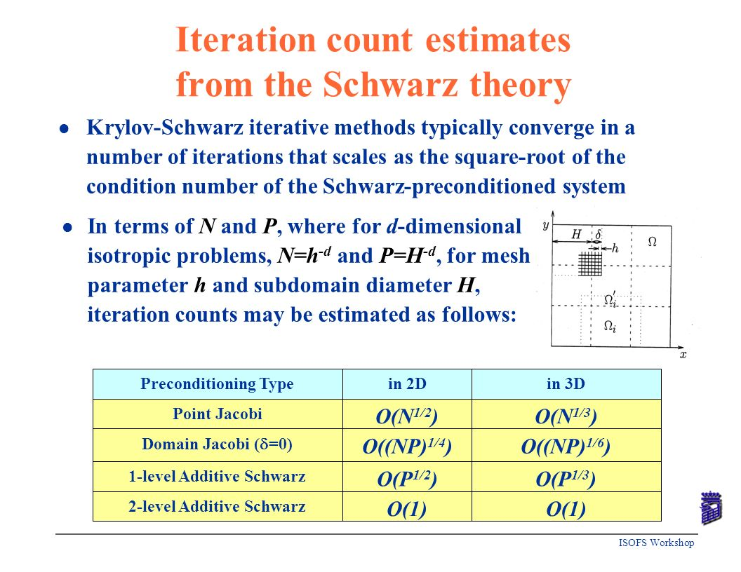 ISOFS Workshop Iteration count estimates from the Schwarz theory l In terms of N and P, where for d-dimensional isotropic problems, N=h -d and P=H -d,