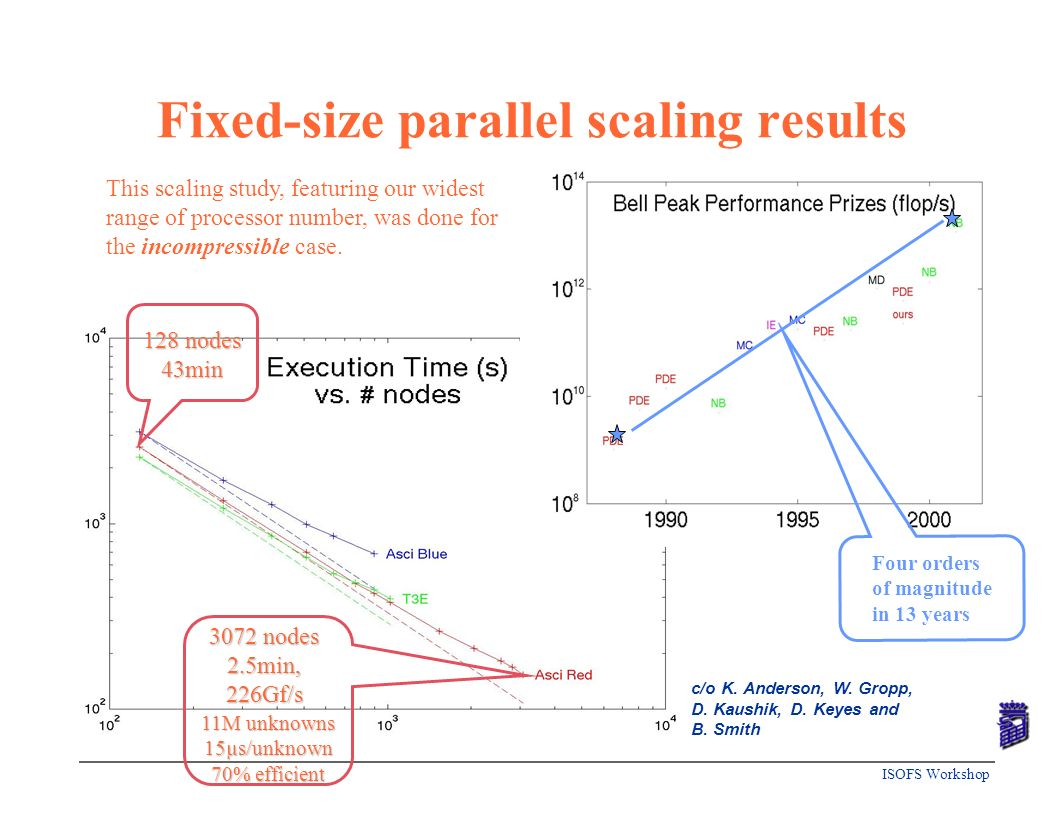 ISOFS Workshop Fixed-size parallel scaling results Four orders of magnitude in 13 years c/o K. Anderson, W. Gropp, D. Kaushik, D. Keyes and B. Smith 1