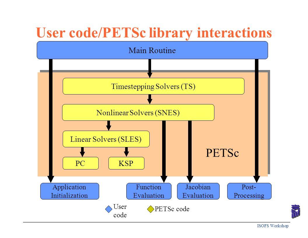 ISOFS Workshop PETSc code User code Application Initialization Function Evaluation Jacobian Evaluation Post- Processing PCKSP PETSc Main Routine Linea