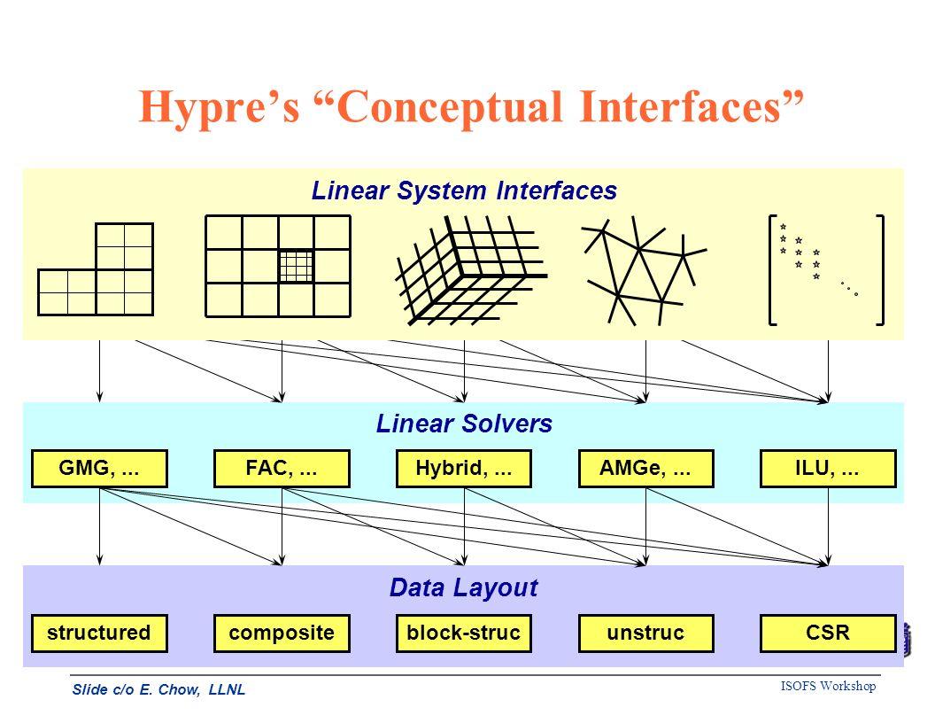 ISOFS Workshop Hypres Conceptual Interfaces Data Layout structuredcompositeblock-strucunstrucCSR Linear Solvers GMG,...FAC,...Hybrid,...AMGe,...ILU,..