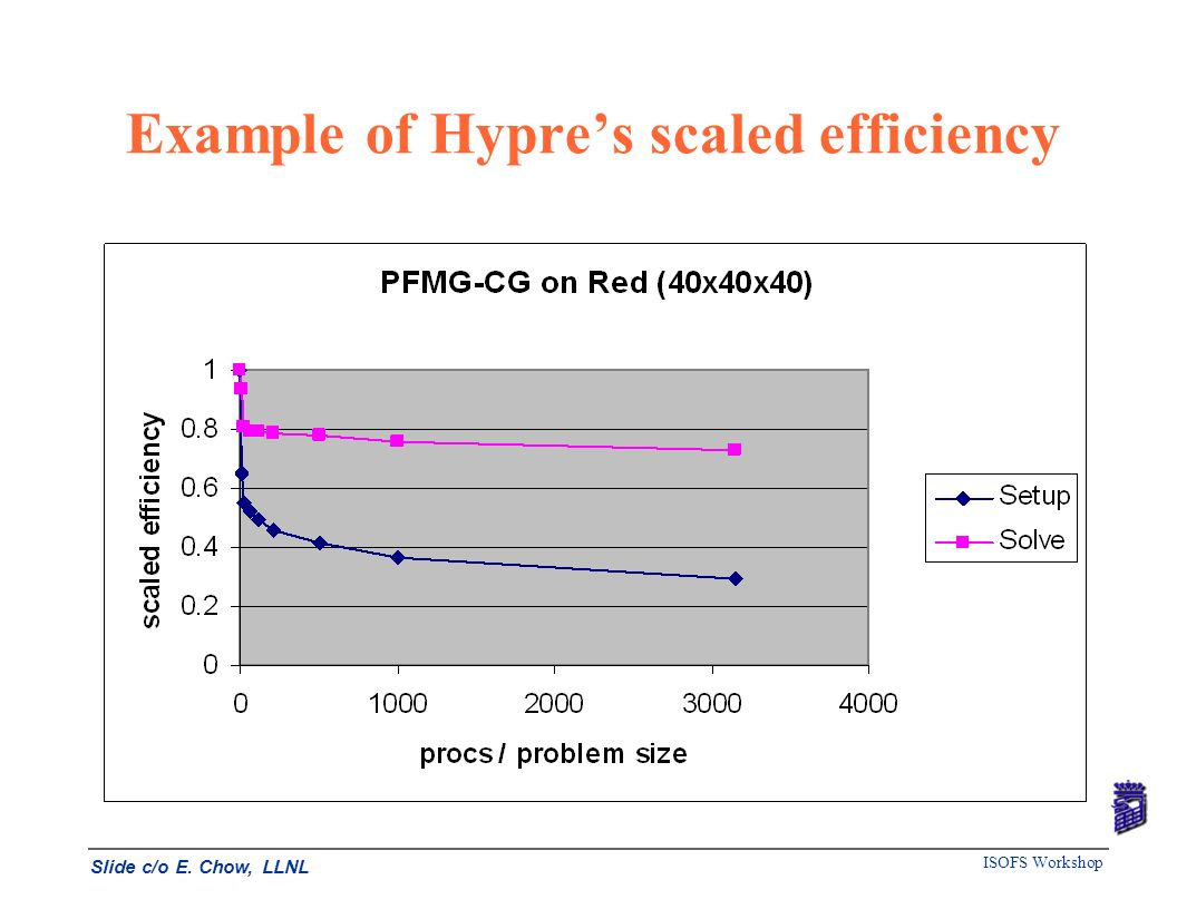 ISOFS Workshop Example of Hypres scaled efficiency Slide c/o E. Chow, LLNL