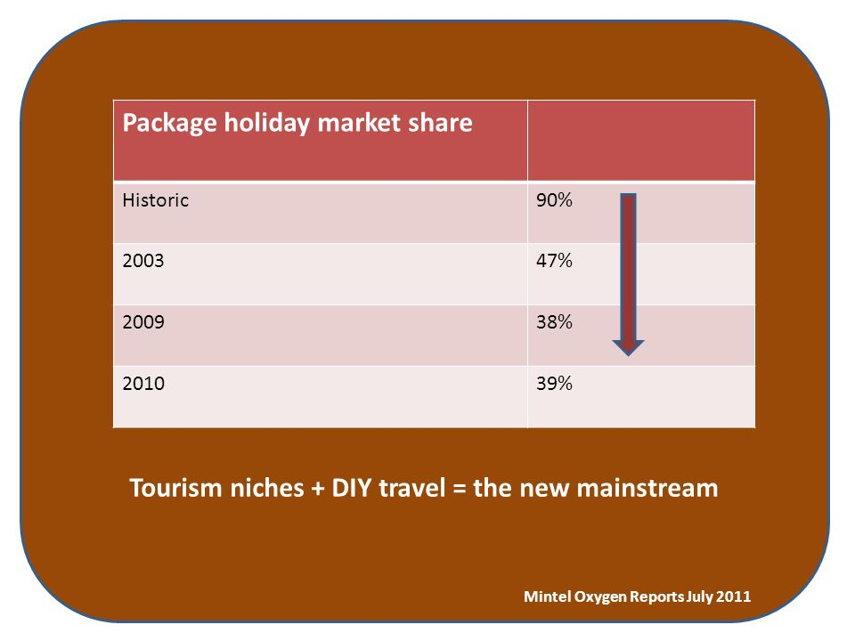 Tourism niches + DIY travel = the new mainstream Mintel Oxygen Reports July 2011 Package holiday market share Historic90% 200347% 200938% 201039%