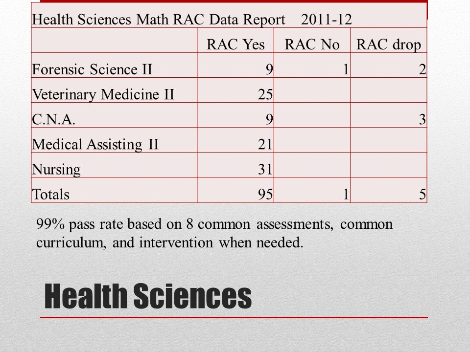 Health Sciences Health Sciences Math RAC Data Report RAC YesRAC NoRAC drop Forensic Science II912 Veterinary Medicine II25 C.N.A.93 Medical Assisting II21 Nursing31 Totals % pass rate based on 8 common assessments, common curriculum, and intervention when needed.