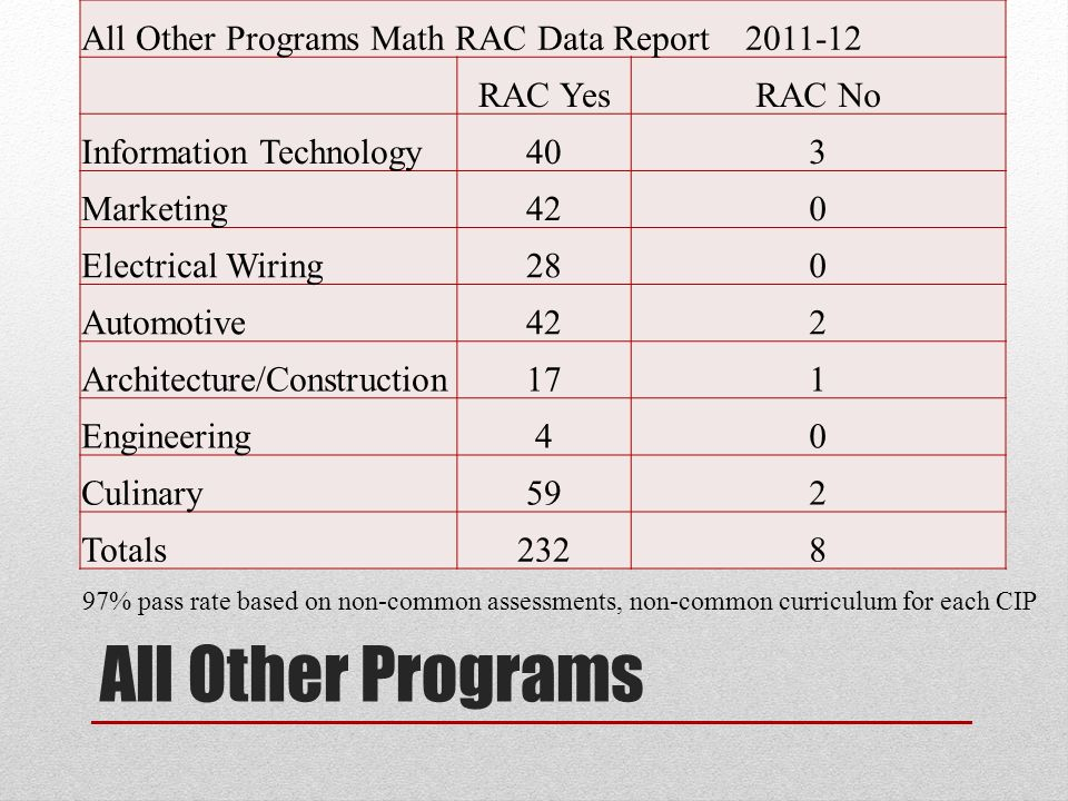 All Other Programs All Other Programs Math RAC Data Report RAC YesRAC No Information Technology403 Marketing420 Electrical Wiring280 Automotive422 Architecture/Construction171 Engineering40 Culinary592 Totals % pass rate based on non-common assessments, non-common curriculum for each CIP