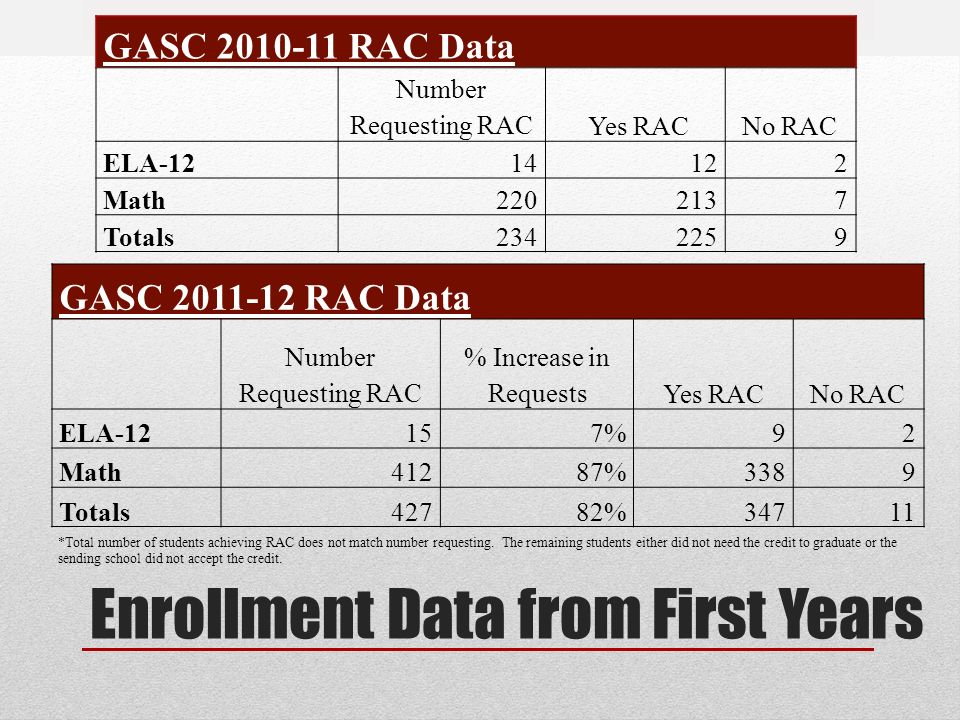 Enrollment Data from First Years GASC RAC Data Number Requesting RAC Yes RACNo RAC ELA Math Totals GASC RAC Data Number Requesting RAC % Increase in RequestsYes RACNo RAC ELA-12157%92 Math41287%3389 Totals42782%34711 *Total number of students achieving RAC does not match number requesting.