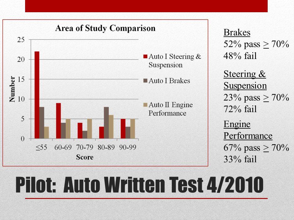 Pilot: Auto Written Test 4/2010 Brakes 52% pass > 70% 48% fail Steering & Suspension 23% pass > 70% 72% fail Engine Performance 67% pass > 70% 33% fail