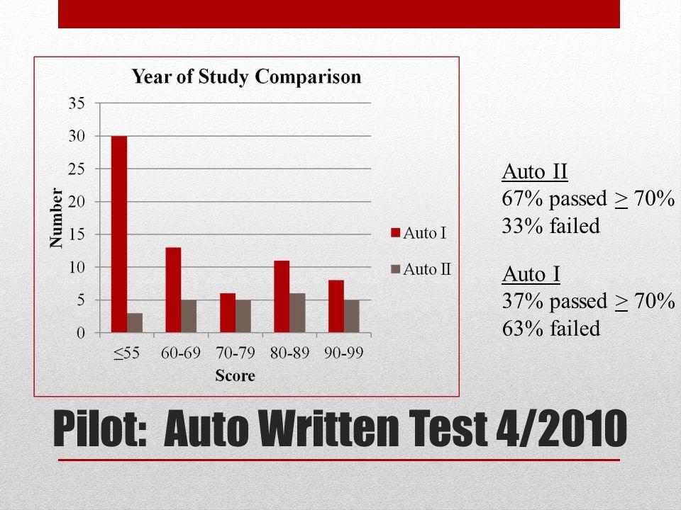Pilot: Auto Written Test 4/2010 Auto I 37% passed > 70% 63% failed Auto II 67% passed > 70% 33% failed