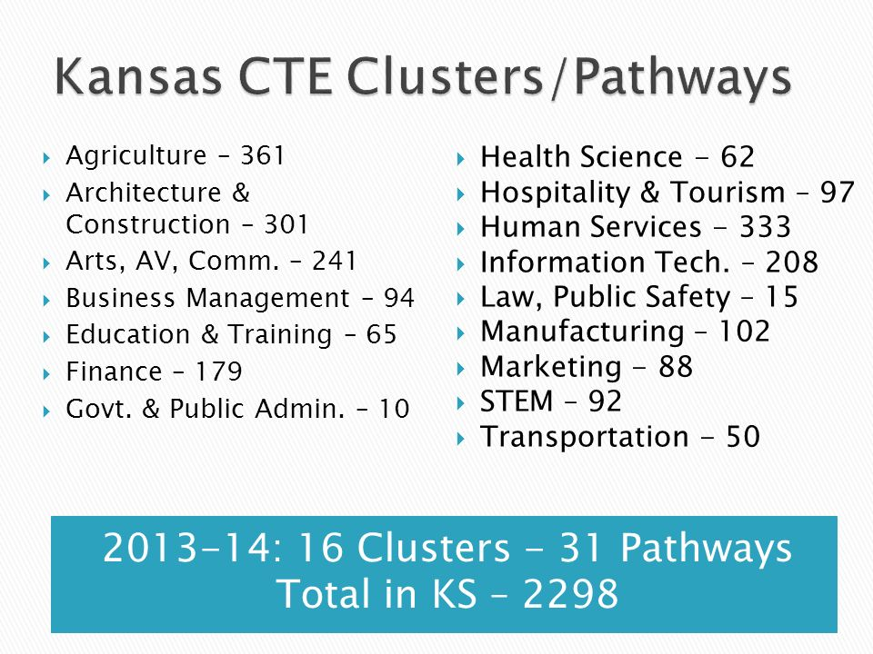 2013-14: 16 Clusters - 31 Pathways Total in KS – 2298 Agriculture – 361 Architecture & Construction – 301 Arts, AV, Comm. – 241 Business Management –