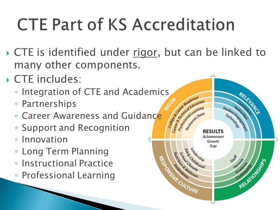 CTE is identified under rigor, but can be linked to many other components. CTE includes: Integration of CTE and Academics Partnerships Career Awarenes