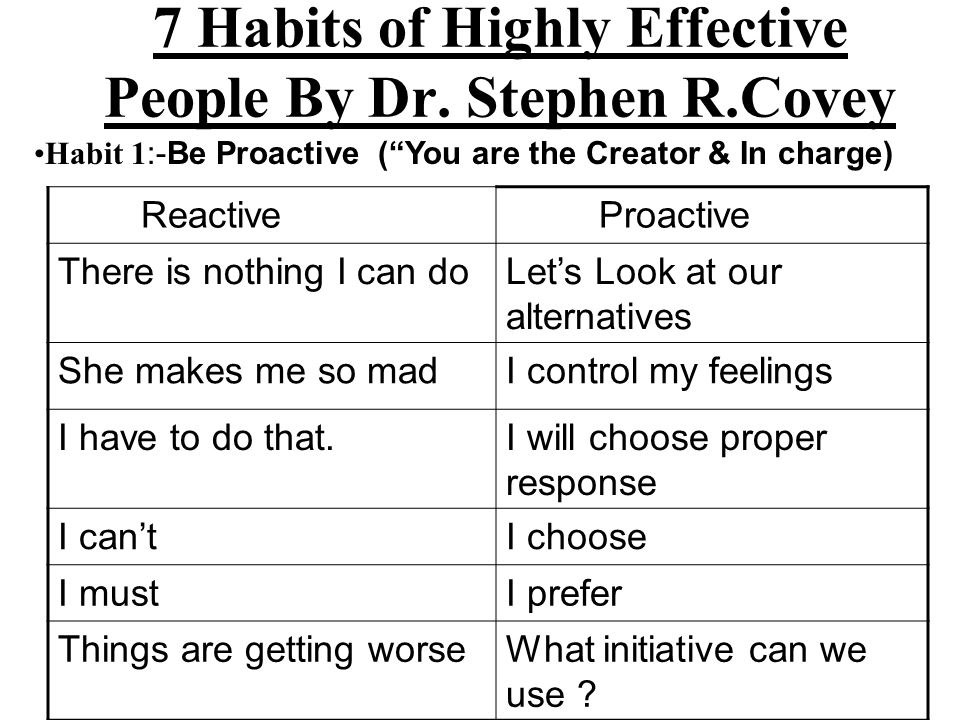 7 Habits of Highly Effective People By Dr. Stephen R.Covey Habit 1 :-Be Proactive (You are the Creator & In charge) Reactive Proactive There is nothin