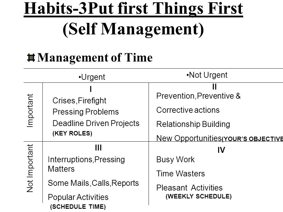 Habits-3Put first Things First (Self Management) Management of Time Urgent Not Urgent I II IV III Important Not Important Crises,Firefight Pressing Pr