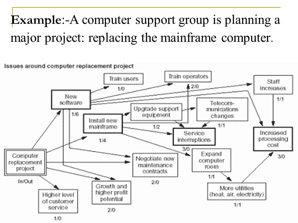 10 Example :-A computer support group is planning a major project: replacing the mainframe computer.