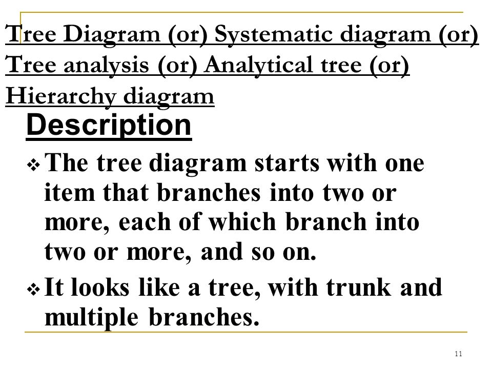 11 Tree Diagram (or) Systematic diagram (or) Tree analysis (or) Analytical tree (or) Hierarchy diagram Description The tree diagram starts with one it