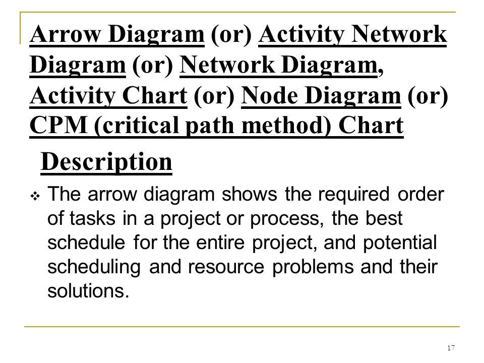 17 Arrow Diagram (or) Activity Network Diagram (or) Network Diagram, Activity Chart (or) Node Diagram (or) CPM (critical path method) Chart Descriptio