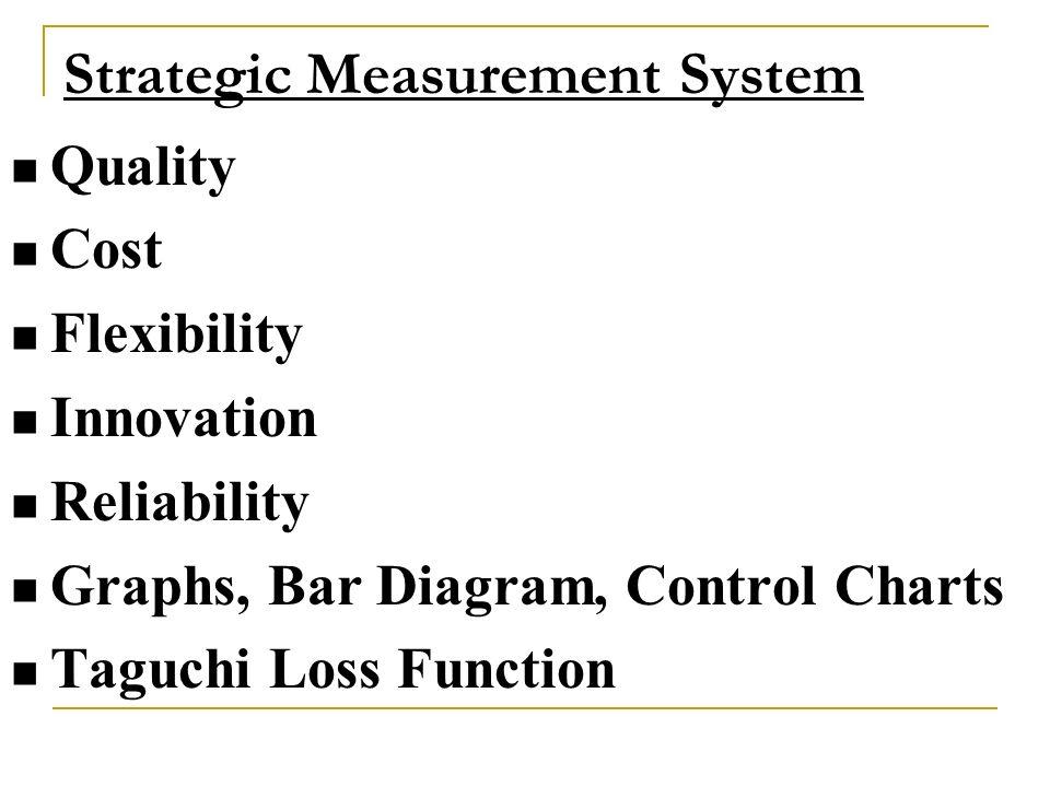 Strategic Measurement System Quality Cost Flexibility Innovation Reliability Graphs, Bar Diagram, Control Charts Taguchi Loss Function