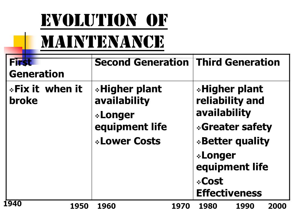 EVOLUTION OF MAINTENANCE First Generation Second GenerationThird Generation Fix it when it broke Higher plant availability Longer equipment life Lower