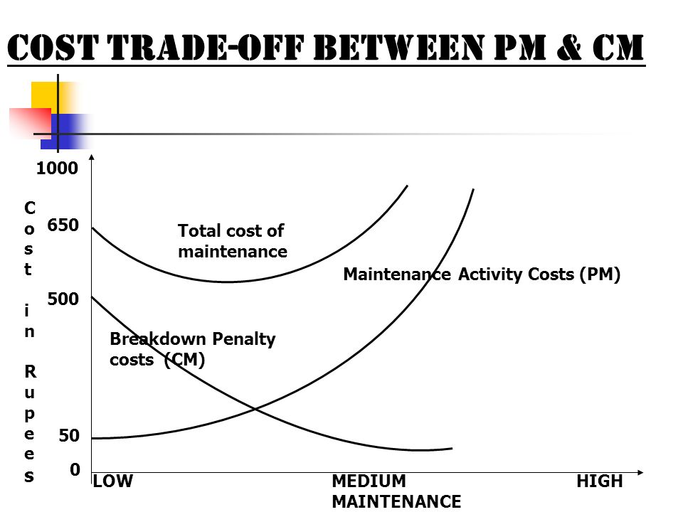 Cost Trade-off Between PM & CM LOWHIGHMEDIUM MAINTENANCE Total cost of maintenance Breakdown Penalty costs (CM) Maintenance Activity Costs (PM) 0 50 5