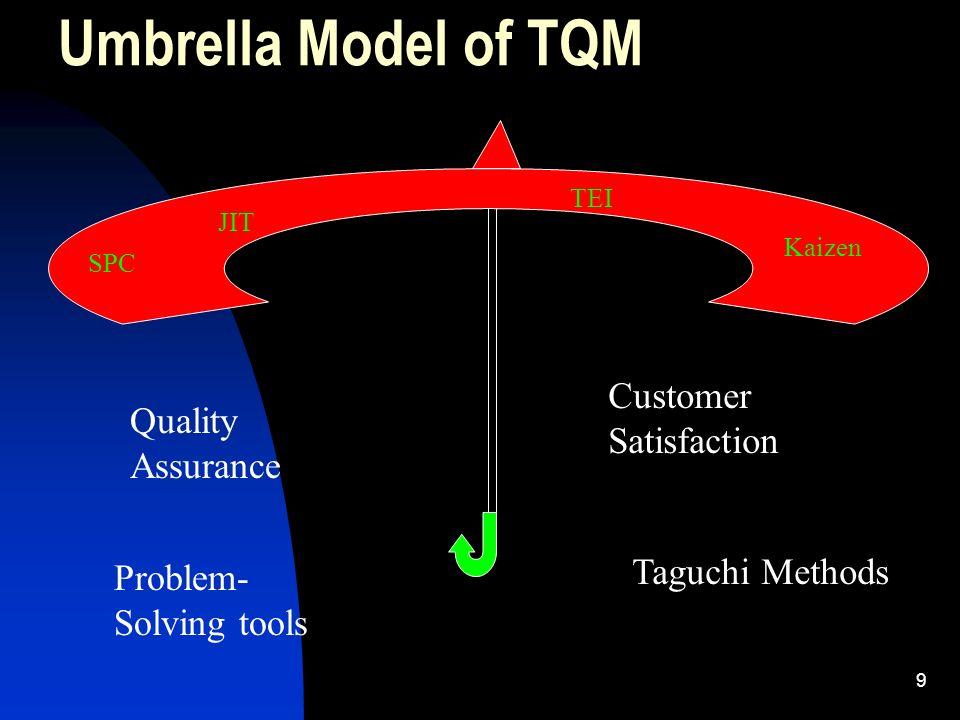 9 Umbrella Model of TQM SPC JIT TEI Kaizen Quality Assurance Problem- Solving tools Customer Satisfaction Taguchi Methods