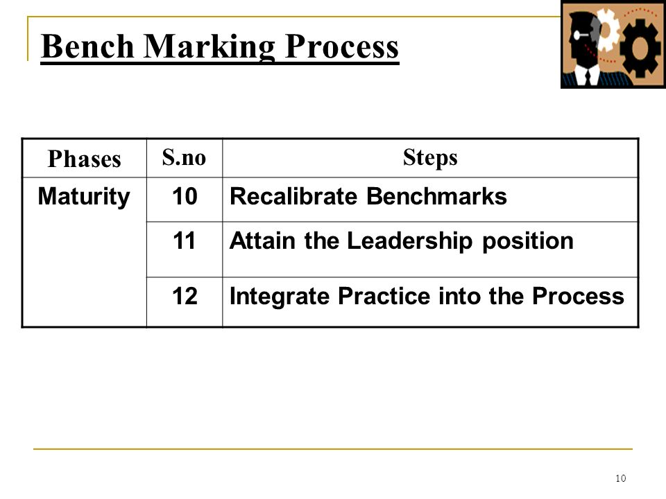10 Bench Marking Process Phases S.noSteps Maturity10Recalibrate Benchmarks 11Attain the Leadership position 12Integrate Practice into the Process