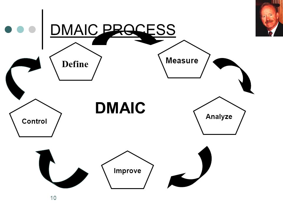 10 DMAIC PROCESS Define Measure Analyze Improve Control DMAIC