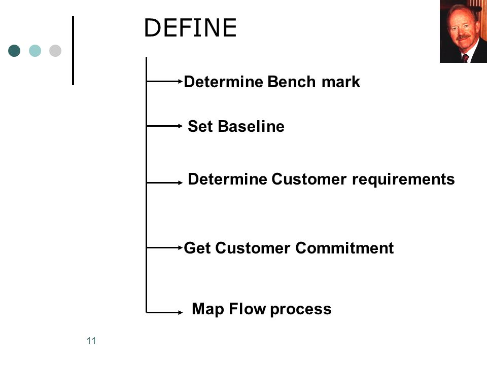 11 DEFINE Determine Bench mark Determine Customer requirements Set Baseline Get Customer Commitment Map Flow process