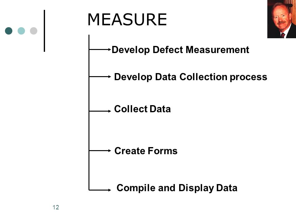 12 MEASURE Develop Defect Measurement Collect Data Develop Data Collection process Create Forms Compile and Display Data