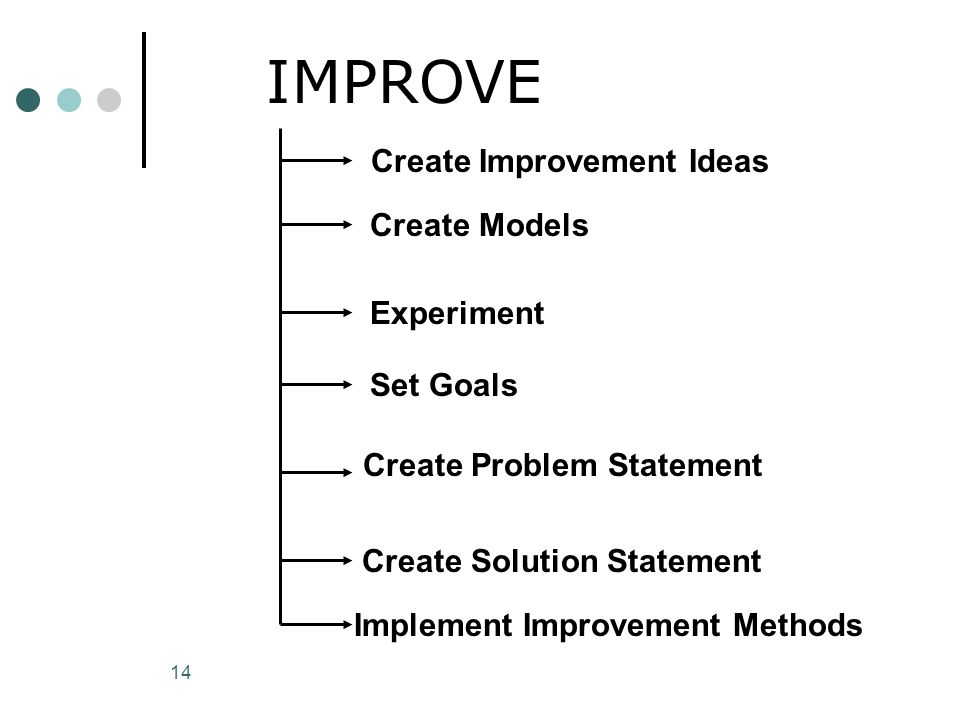 14 IMPROVE Create Improvement Ideas Experiment Create Models Set Goals Create Problem Statement Create Solution Statement Implement Improvement Method