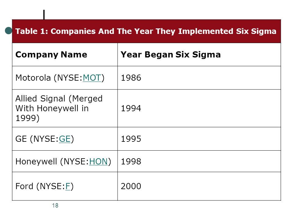 18 Table 1: Companies And The Year They Implemented Six Sigma Company NameYear Began Six Sigma Motorola (NYSE:MOT)MOT1986 Allied Signal (Merged With H