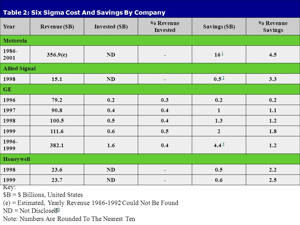 19 Table 2: Six Sigma Cost And Savings By Company YearRevenue ($B)Invested ($B) % Revenue Invested Savings ($B) % Revenue Savings Motorola 1986- 2001