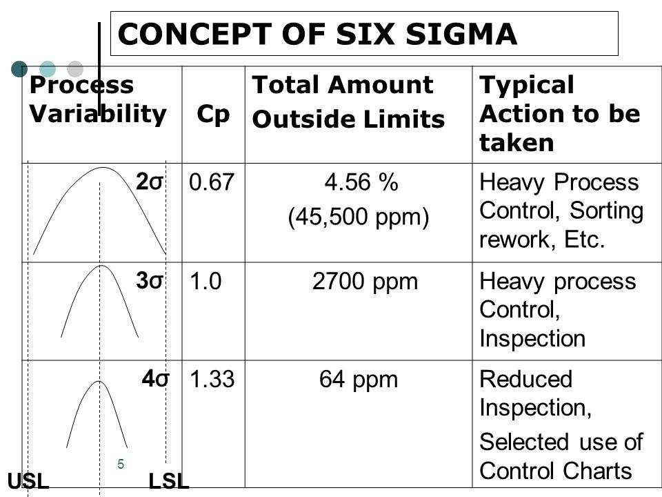 5 CONCEPT OF SIX SIGMA Process Variability Cp Cp Total Amount Outside Limits Typical Action to be taken 2 σ 0.67 4.56 % (45,500 ppm) Heavy Process Con