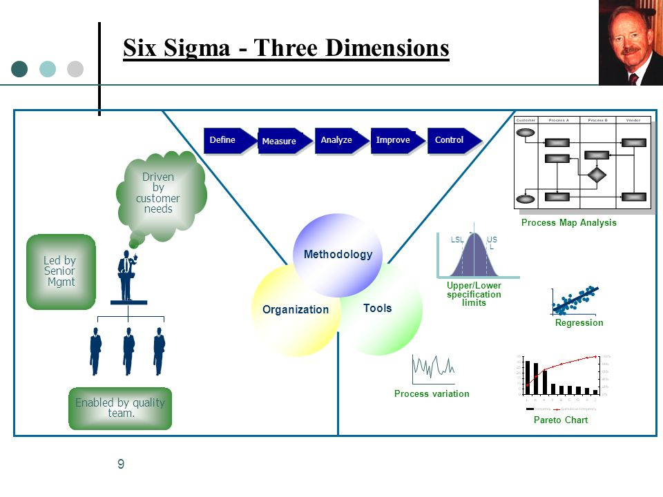 9 Six Sigma - Three Dimensions Tools Organization Methodology Process variation LSLUS L Upper/Lower specification limits Regression Driven by customer