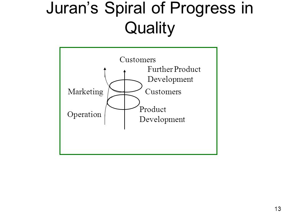 13 Jurans Spiral of Progress in Quality Customers Marketing Operation Product Development Further Product Development