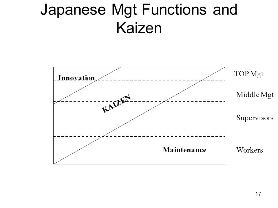 17 Japanese Mgt Functions and Kaizen Innovation KAIZEN Maintenance TOP Mgt Middle Mgt Supervisors Workers