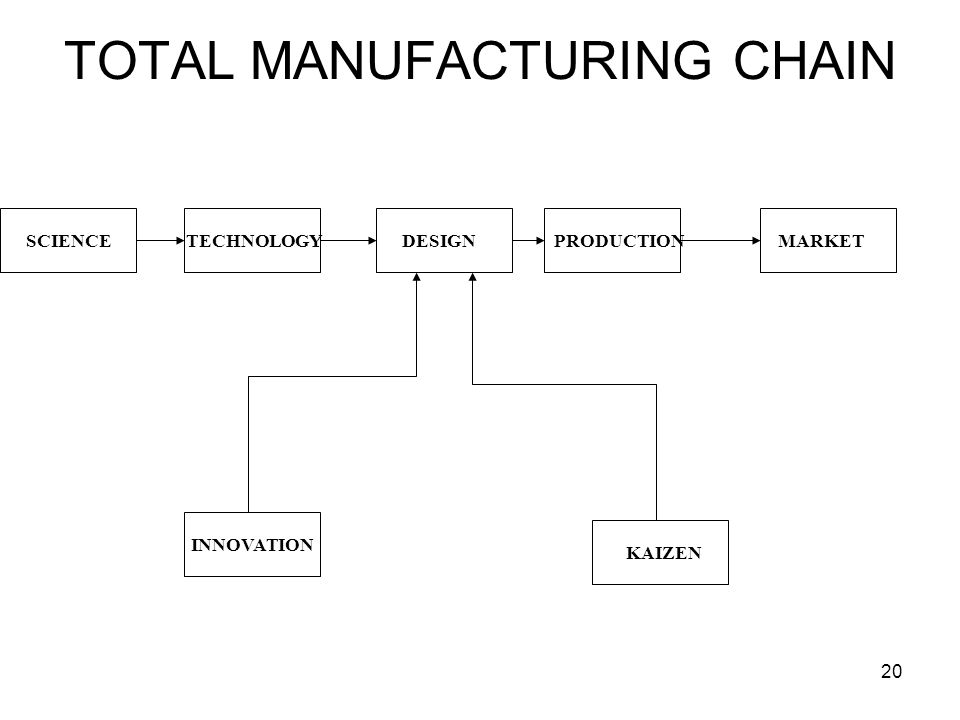 20 TOTAL MANUFACTURING CHAIN INNOVATION KAIZEN SCIENCETECHNOLOGYDESIGNPRODUCTIONMARKET