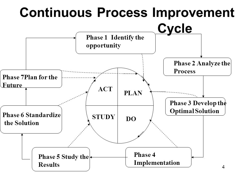 4 PLAN DO STUDY ACT Continuous Process Improvement Cycle Phase 1 Identify the opportunity Phase 2 Analyze the Process Phase 3 Develop the Optimal Solution Phase 4 Implementation Phase 5 Study the Results Phase 6 Standardize the Solution Phase 7Plan for the Future