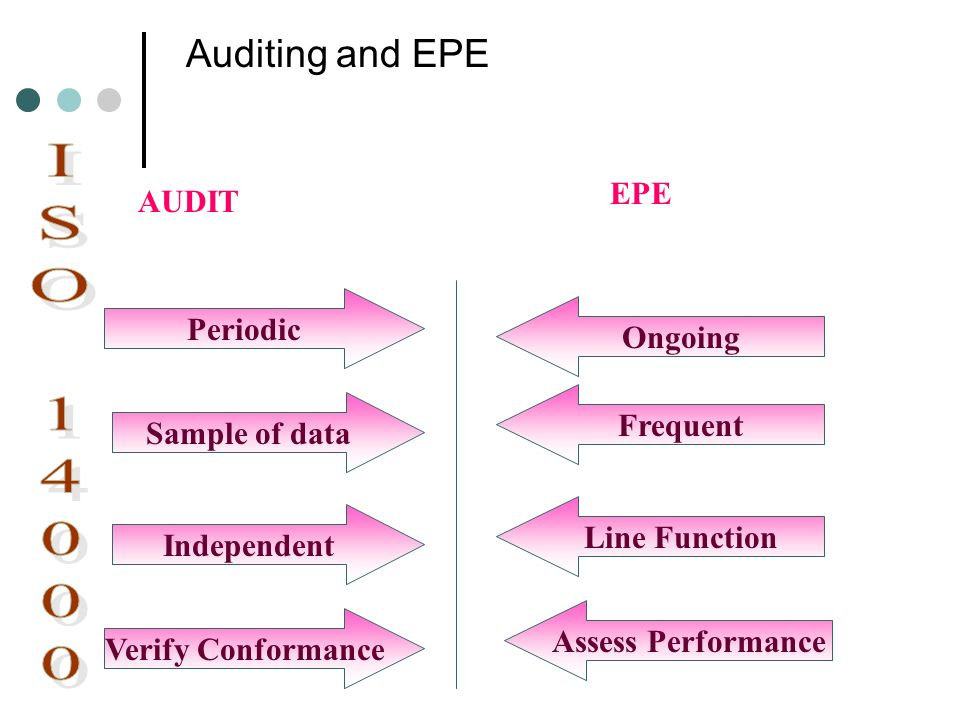 Auditing and EPE Periodic Sample of data Independent Verify Conformance Ongoing Frequent Line Function Assess Performance AUDIT EPE