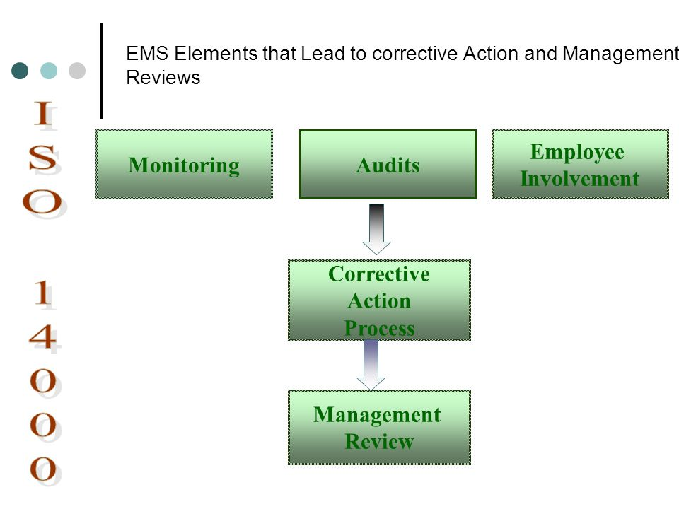 EMS Elements that Lead to corrective Action and Management Reviews MonitoringAudits Employee Involvement Corrective Action Process Management Review