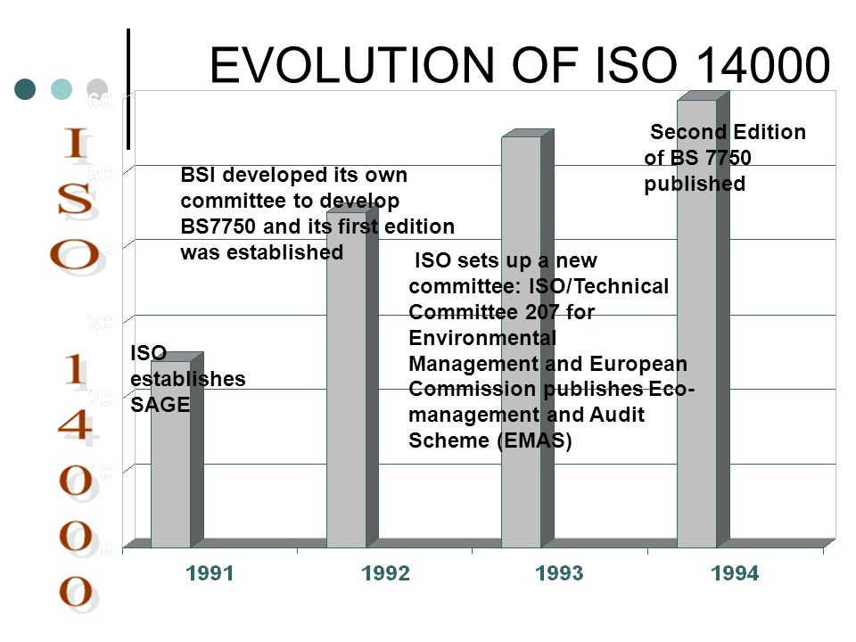 EVOLUTION OF ISO 14000 BSI developed its own committee to develop BS7750 and its first edition was established ISO establishes SAGE ISO sets up a new