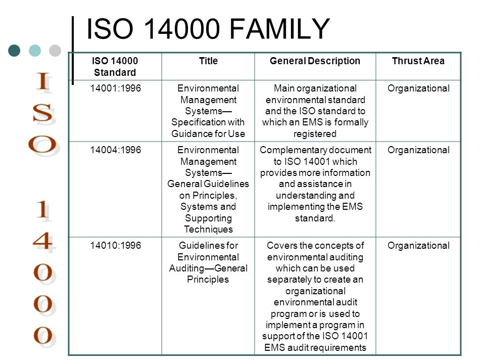 ISO 14000 FAMILY ISO 14000 Standard TitleGeneral DescriptionThrust Area 14001:1996Environmental Management Systems Specification with Guidance for Use