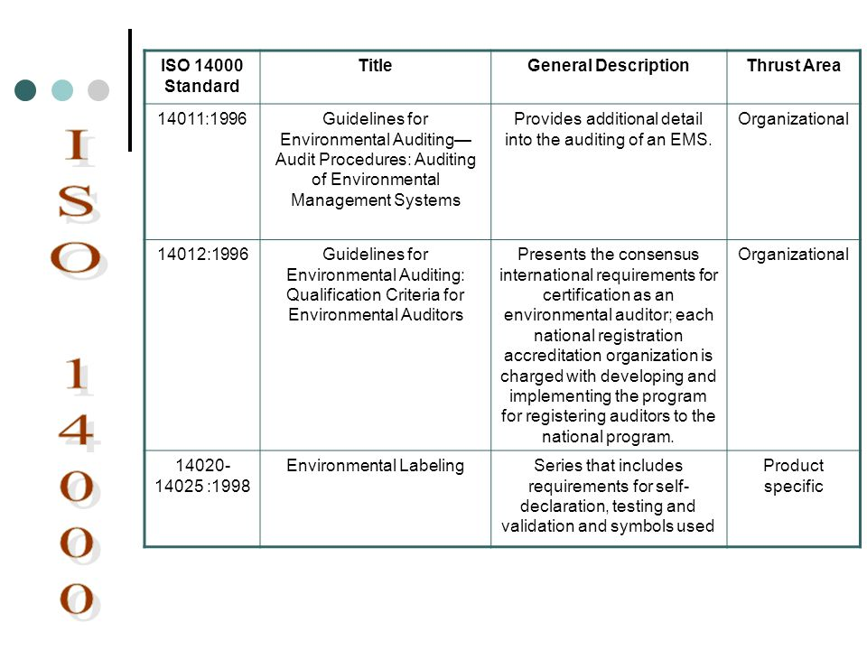 ISO 14000 Standard TitleGeneral DescriptionThrust Area 14011:1996Guidelines for Environmental Auditing Audit Procedures: Auditing of Environmental Man