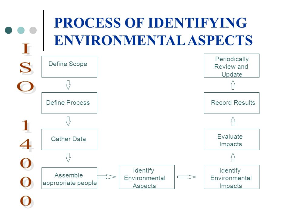 Define Scope Define Process Gather Data Assemble appropriate people Identify Environmental Aspects Identify Environmental Impacts Evaluate Impacts Rec