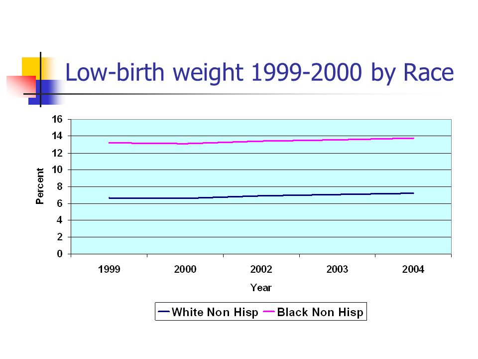 Low-birth weight 1999-2000 by Race