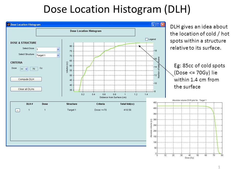 Dose CT Profile