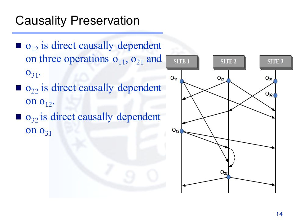 Causality Preservation o 12 is direct causally dependent on three operations o 11, o 21 and o 31.