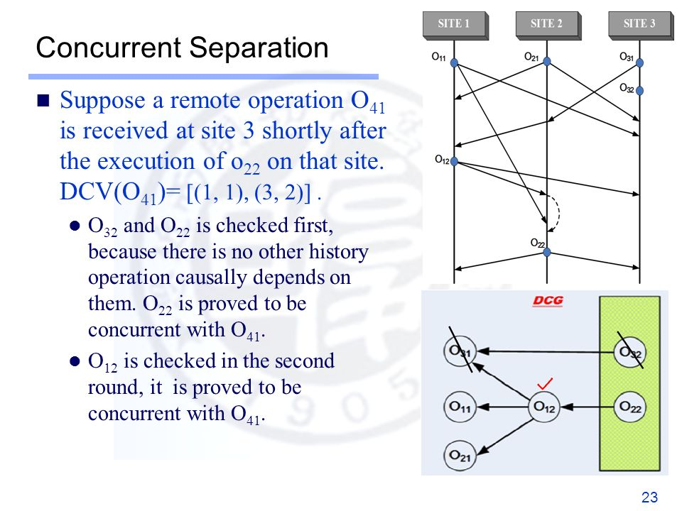 Concurrent Separation Suppose a remote operation O 41 is received at site 3 shortly after the execution of o 22 on that site.