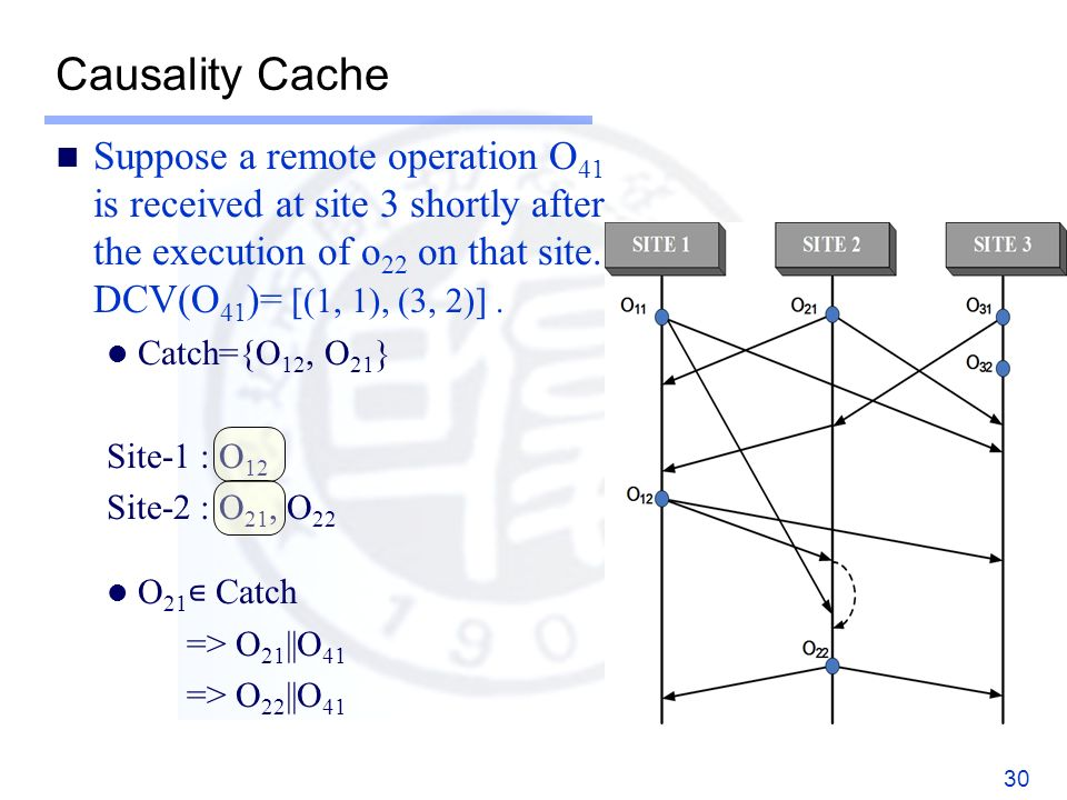 Causality Cache Suppose a remote operation O 41 is received at site 3 shortly after the execution of o 22 on that site.