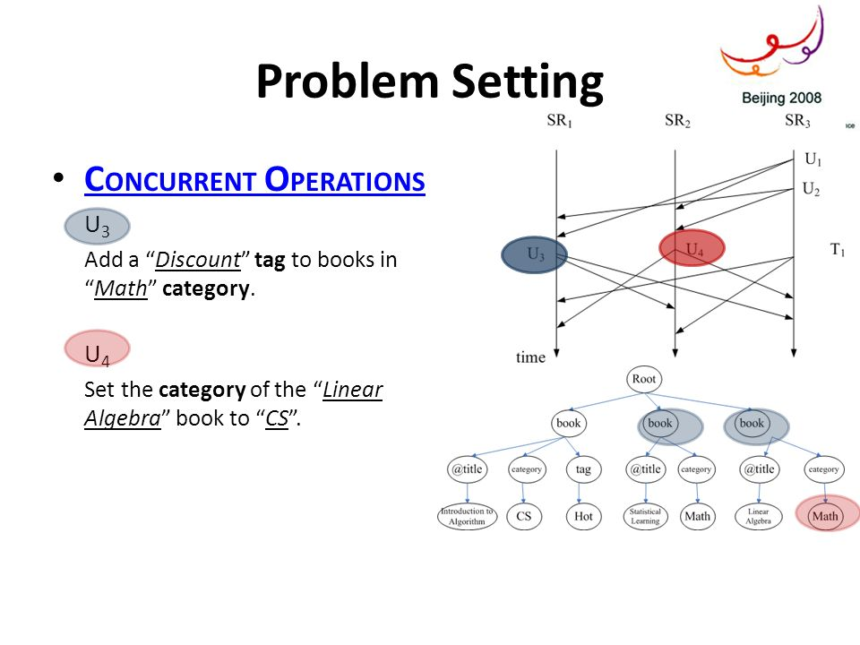 Problem Setting C ONCURRENT O PERATIONS C ONCURRENT O PERATIONS U 3 Add a Discount tag to books inMath category. U 4 Set the category of the Linear Al