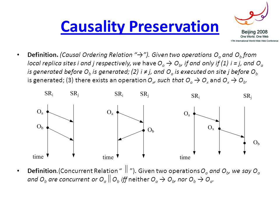 Causality Preservation Definition. (Causal Ordering Relation ). Given two operations O a and O b from local replica sites i and j respectively, we hav