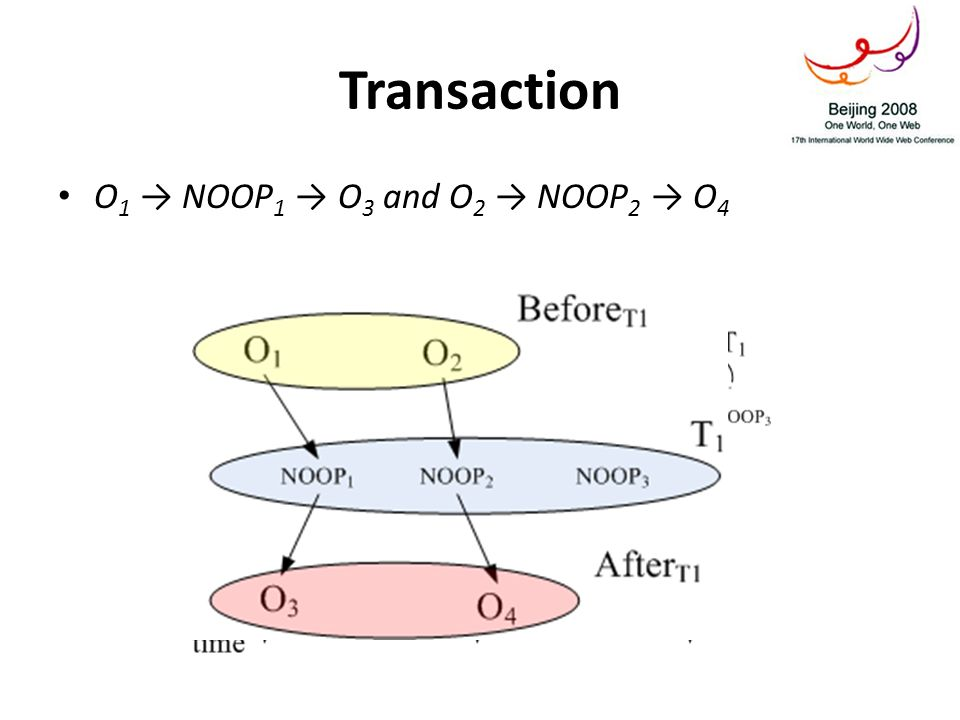 Transaction O 1 NOOP 1 O 3 and O 2 NOOP 2 O 4